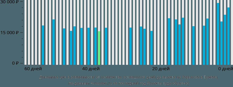 Динамика цен в зависимости от количества оставшихся дней до вылета из Харькова в Ереван