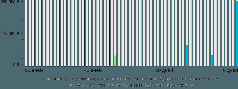 Динамика цен в зависимости от количества оставшихся дней до вылета из Харькова в Гоа