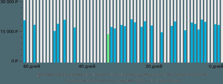 Динамика цен в зависимости от количества оставшихся дней до вылета из Харькова в Аланию