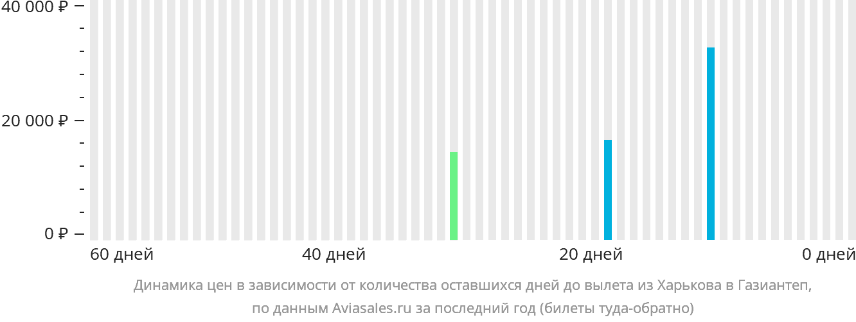Динамика цен в зависимости от количества оставшихся дней до вылета из Харькова в Газиантеп