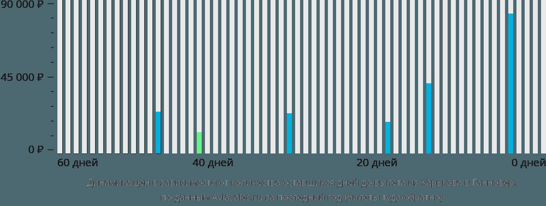 Динамика цен в зависимости от количества оставшихся дней до вылета из Харькова в Ганновер