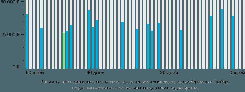 Динамика цен в зависимости от количества оставшихся дней до вылета из Харькова в Гамбург
