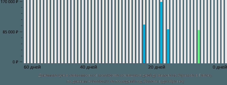 Динамика цен в зависимости от количества оставшихся дней до вылета из Харькова в Гавану