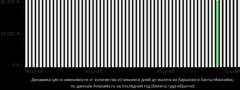 Динамика цен в зависимости от количества оставшихся дней до вылета из Харькова в Ханты-Мансийск