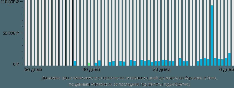 Динамика цен в зависимости от количества оставшихся дней до вылета из Харькова в Киев