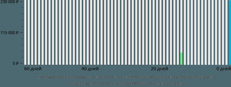 Динамика цен в зависимости от количества оставшихся дней до вылета из Харькова в Иркутск