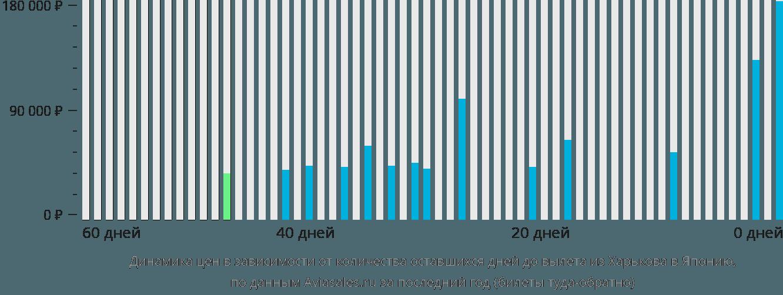 Динамика цен в зависимости от количества оставшихся дней до вылета из Харькова в Японию