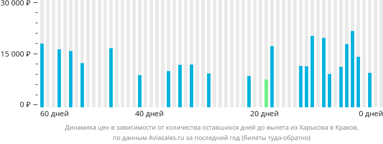 Динамика цен в зависимости от количества оставшихся дней до вылета из Харькова в Краков