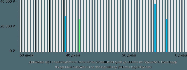 Динамика цен в зависимости от количества оставшихся дней до вылета из Харькова в Краснодар