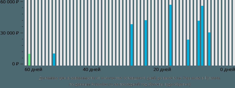 Динамика цен в зависимости от количества оставшихся дней до вылета из Харькова в Кутаиси