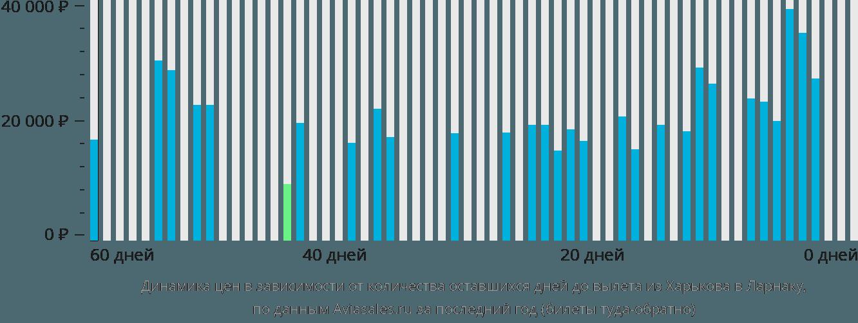 Динамика цен в зависимости от количества оставшихся дней до вылета из Харькова в Ларнаку