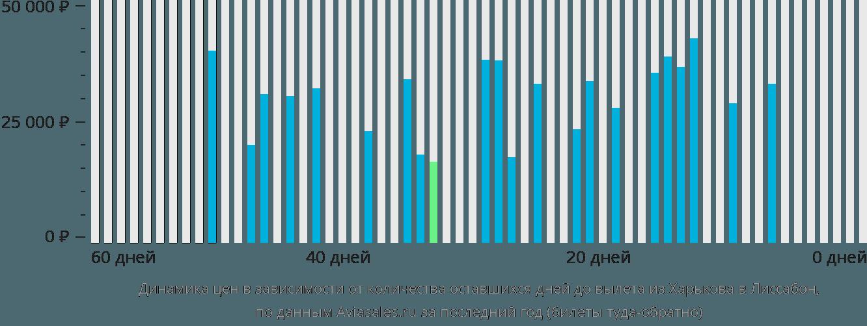 Динамика цен в зависимости от количества оставшихся дней до вылета из Харькова в Лиссабон