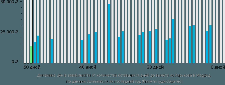 Динамика цен в зависимости от количества оставшихся дней до вылета из Харькова в Мадрид