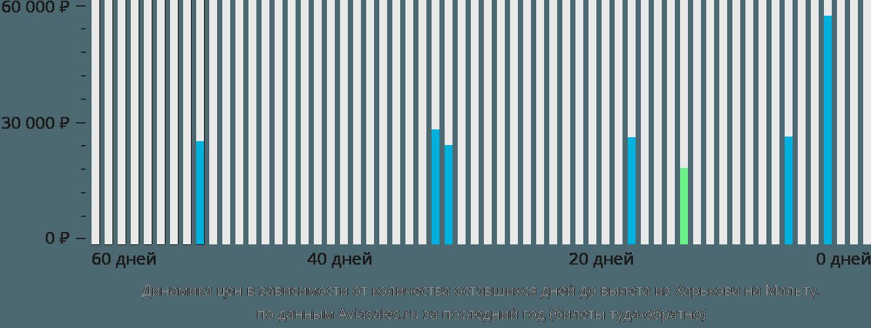 Динамика цен в зависимости от количества оставшихся дней до вылета из Харькова на Мальту