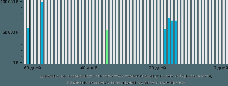 Динамика цен в зависимости от количества оставшихся дней до вылета из Харькова в Мале