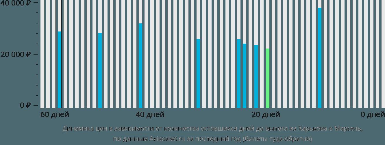 Динамика цен в зависимости от количества оставшихся дней до вылета из Харькова в Марсель