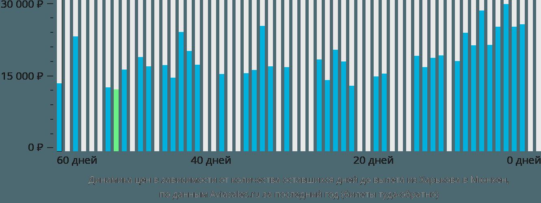 Динамика цен в зависимости от количества оставшихся дней до вылета из Харькова в Мюнхен