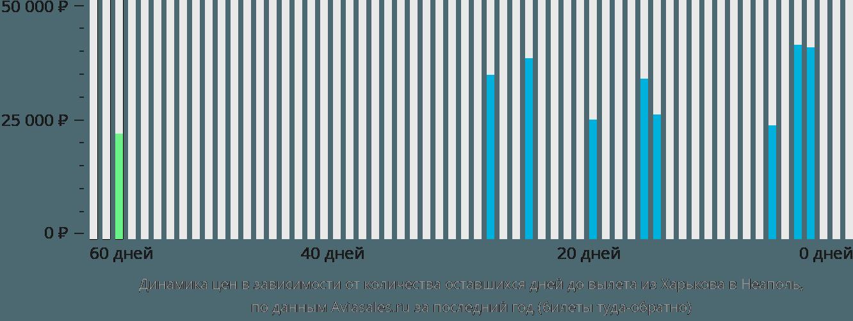 Динамика цен в зависимости от количества оставшихся дней до вылета из Харькова в Неаполь