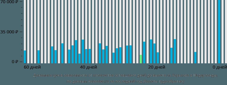 Динамика цен в зависимости от количества оставшихся дней до вылета из Харькова в Нидерланды