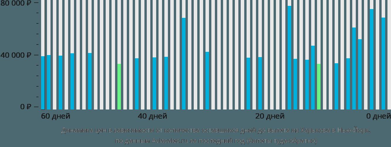 Динамика цен в зависимости от количества оставшихся дней до вылета из Харькова в Нью-Йорк