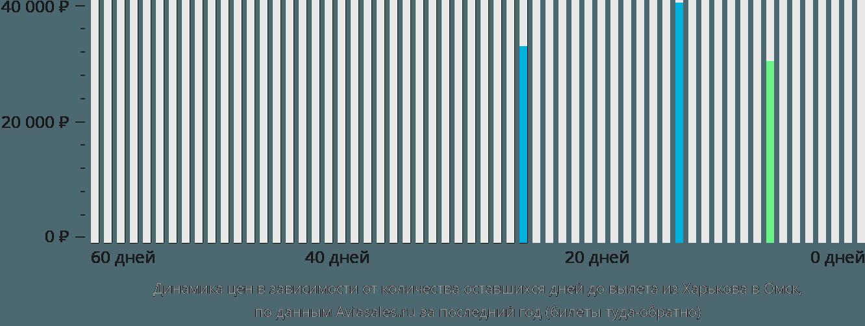 Динамика цен в зависимости от количества оставшихся дней до вылета из Харькова в Омск