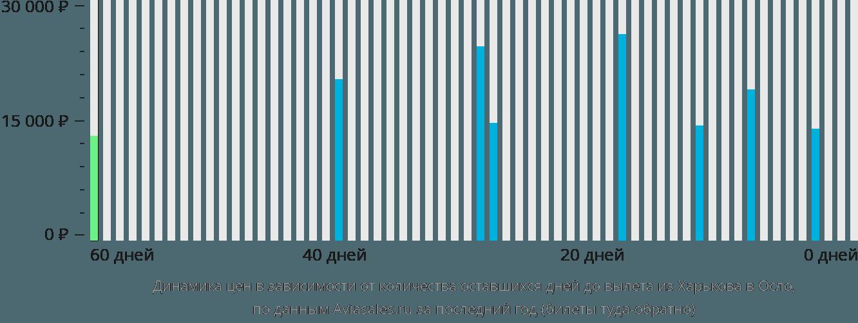 Динамика цен в зависимости от количества оставшихся дней до вылета из Харькова в Осло