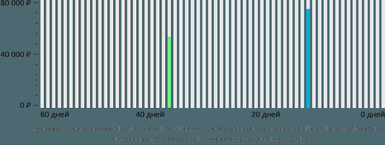 Динамика цен в зависимости от количества оставшихся дней до вылета из Харькова в Петропавловск-Камчатский