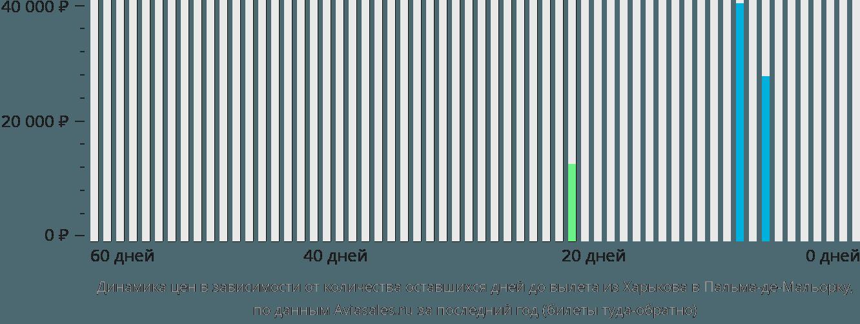 Динамика цен в зависимости от количества оставшихся дней до вылета из Харькова в Пальма-де-Мальорку