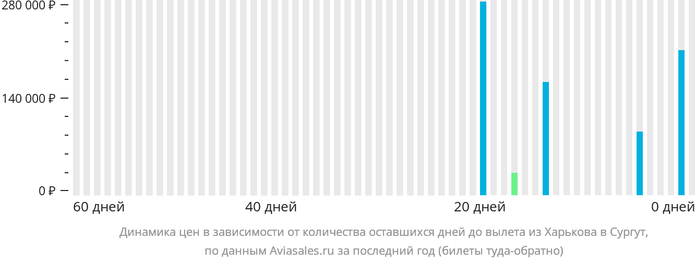 Динамика цен в зависимости от количества оставшихся дней до вылета из Харькова в Сургут