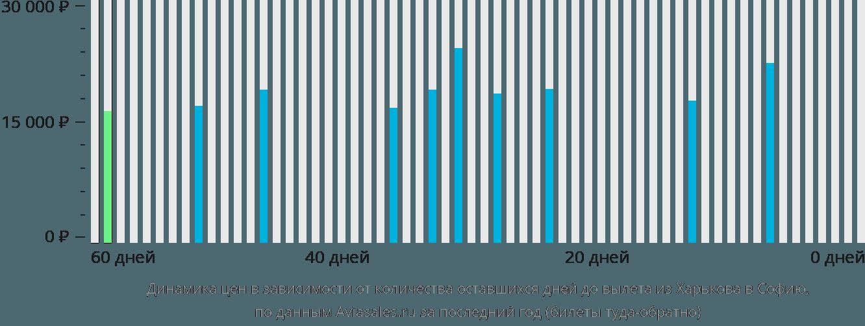 Динамика цен в зависимости от количества оставшихся дней до вылета из Харькова в Софию