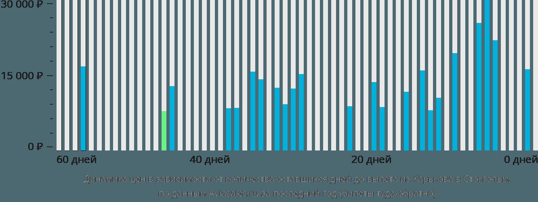 Динамика цен в зависимости от количества оставшихся дней до вылета из Харькова в Стокгольм