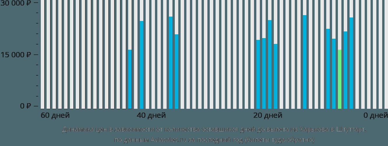 Динамика цен в зависимости от количества оставшихся дней до вылета из Харькова в Штутгарт