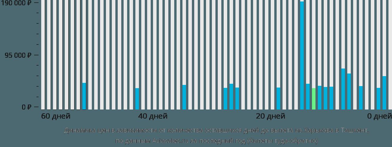 Динамика цен в зависимости от количества оставшихся дней до вылета из Харькова в Ташкент