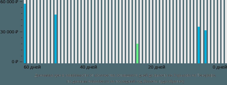 Динамика цен в зависимости от количества оставшихся дней до вылета из Харькова на Тенерифе