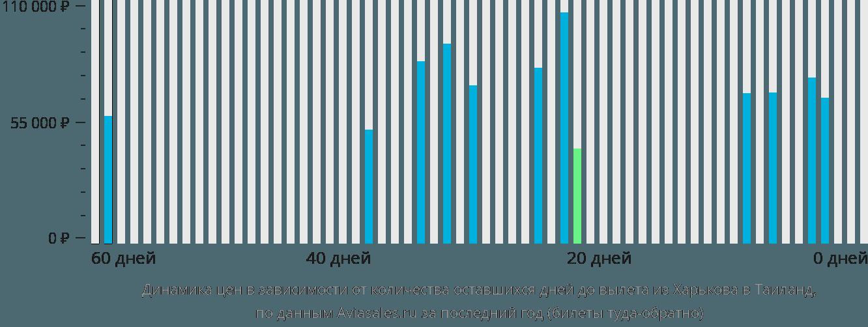 Динамика цен в зависимости от количества оставшихся дней до вылета из Харькова в Таиланд