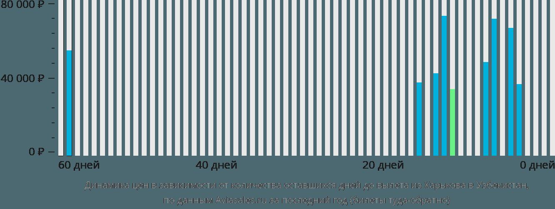 Динамика цен в зависимости от количества оставшихся дней до вылета из Харькова в Узбекистан