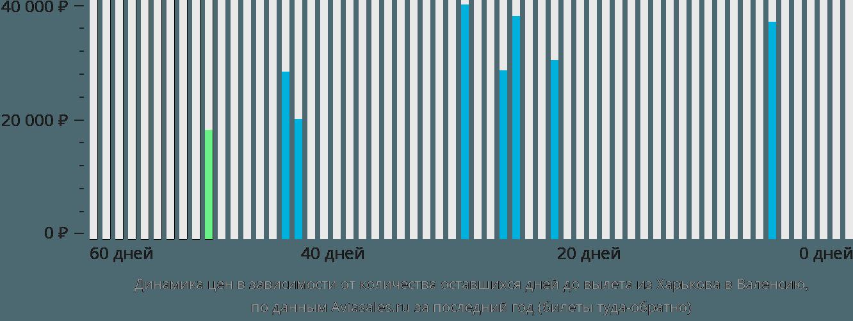 Динамика цен в зависимости от количества оставшихся дней до вылета из Харькова в Валенсию