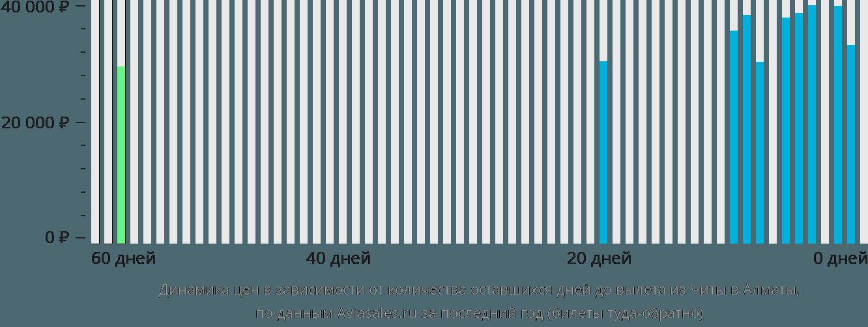 Динамика цен в зависимости от количества оставшихся дней до вылета из Читы в Алматы