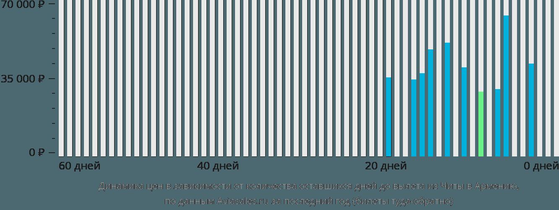Динамика цен в зависимости от количества оставшихся дней до вылета из Читы в Армению