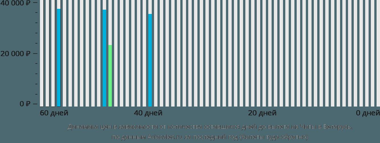 Динамика цен в зависимости от количества оставшихся дней до вылета из Читы в Беларусь