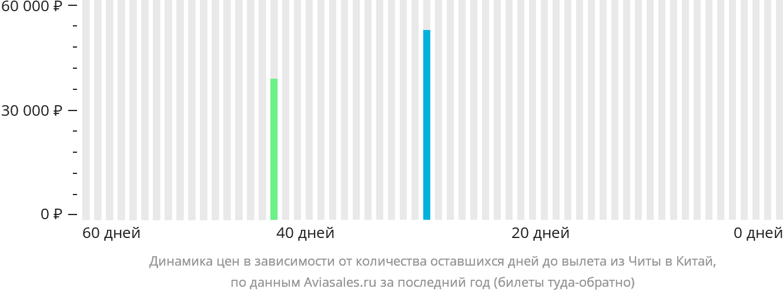 Динамика цен в зависимости от количества оставшихся дней до вылета из Читы в Китай