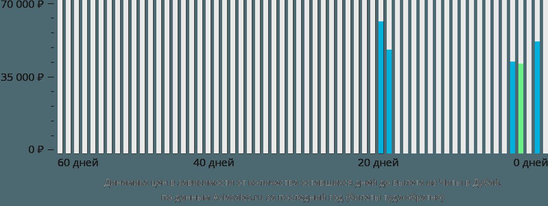 Динамика цен в зависимости от количества оставшихся дней до вылета из Читы в Дубай