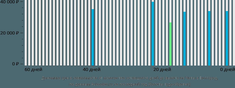Динамика цен в зависимости от количества оставшихся дней до вылета из Читы в Белгород