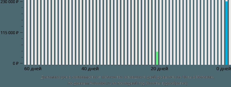 Динамика цен в зависимости от количества оставшихся дней до вылета из Читы в Испанию