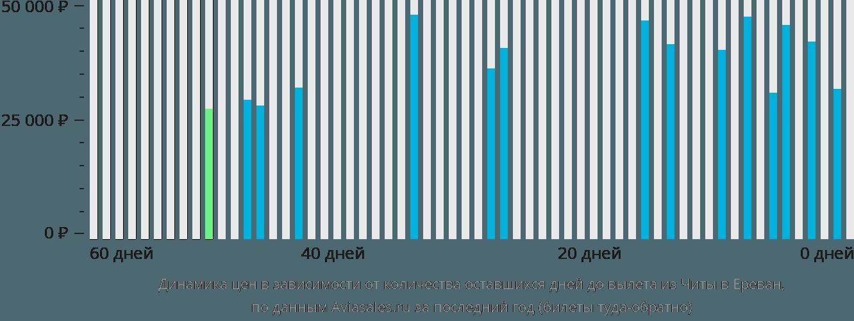 Динамика цен в зависимости от количества оставшихся дней до вылета из Читы в Ереван