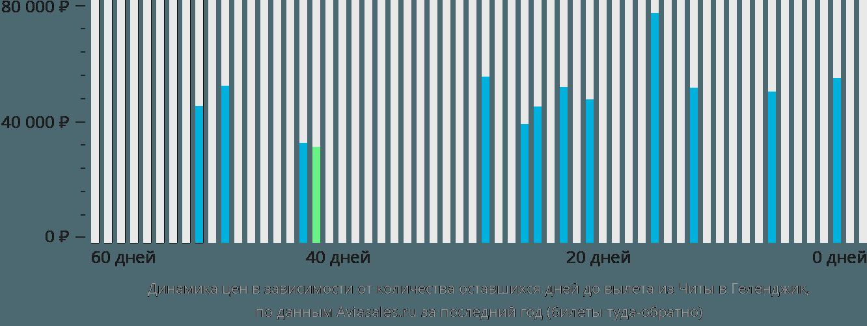 Динамика цен в зависимости от количества оставшихся дней до вылета из Читы в Геленджик