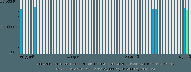 Динамика цен в зависимости от количества оставшихся дней до вылета из Читы в Киев