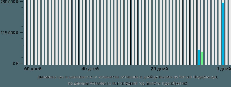 Динамика цен в зависимости от количества оставшихся дней до вылета из Читы в Нидерланды