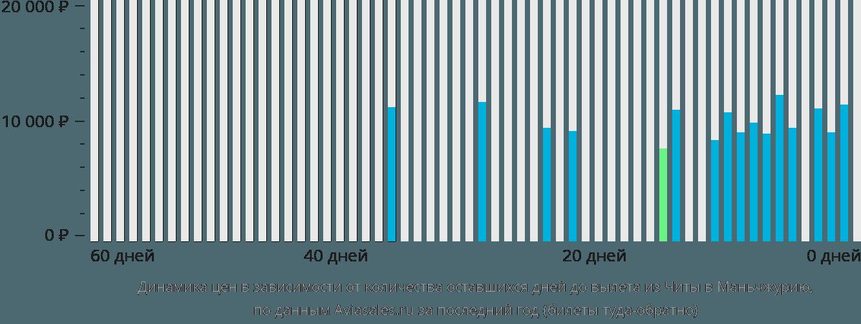 Динамика цен в зависимости от количества оставшихся дней до вылета из Читы в Маньчжурию