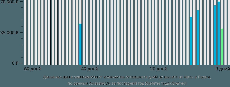 Динамика цен в зависимости от количества оставшихся дней до вылета из Читы в Париж